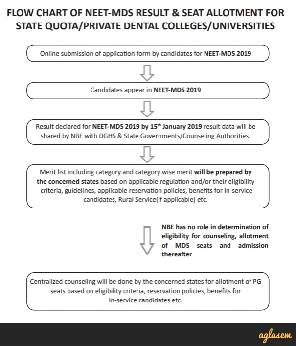 NEET MDS 2019: Registration (Started), Admit Card, Syllabus