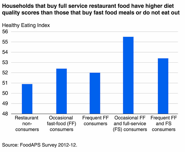 Households that Buy Full Service Restaurant Food vs Those that Buy Fast Food Meals or Do Not Eat Out chart