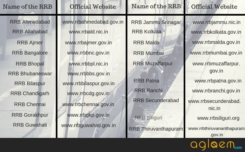 RRB Official Website