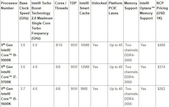 Intel-Coffee-Lake-9-Generacion