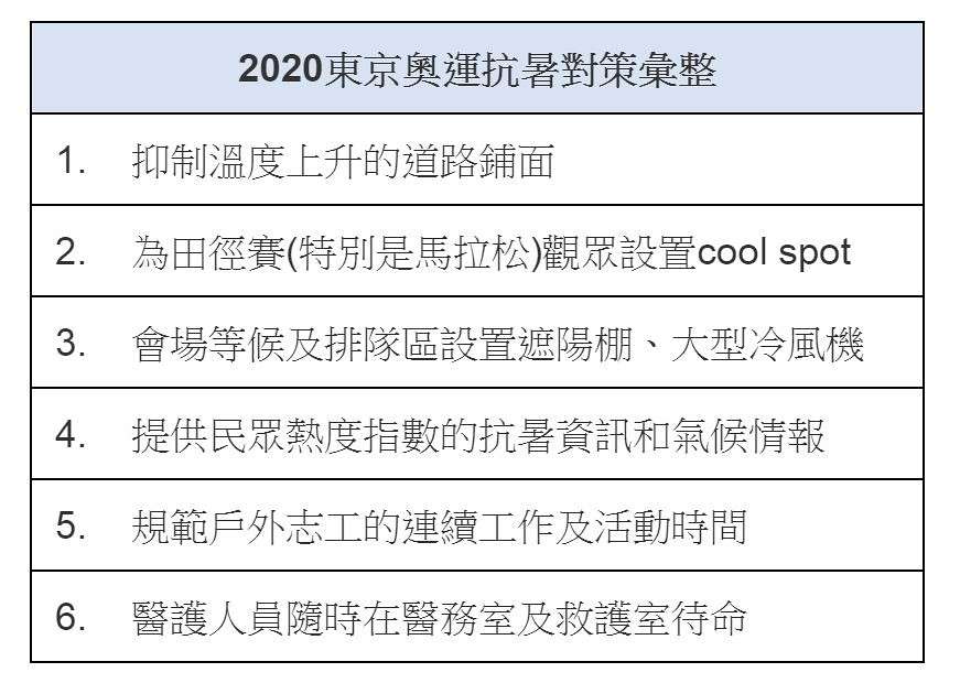 2020東京奧運抗暑對策