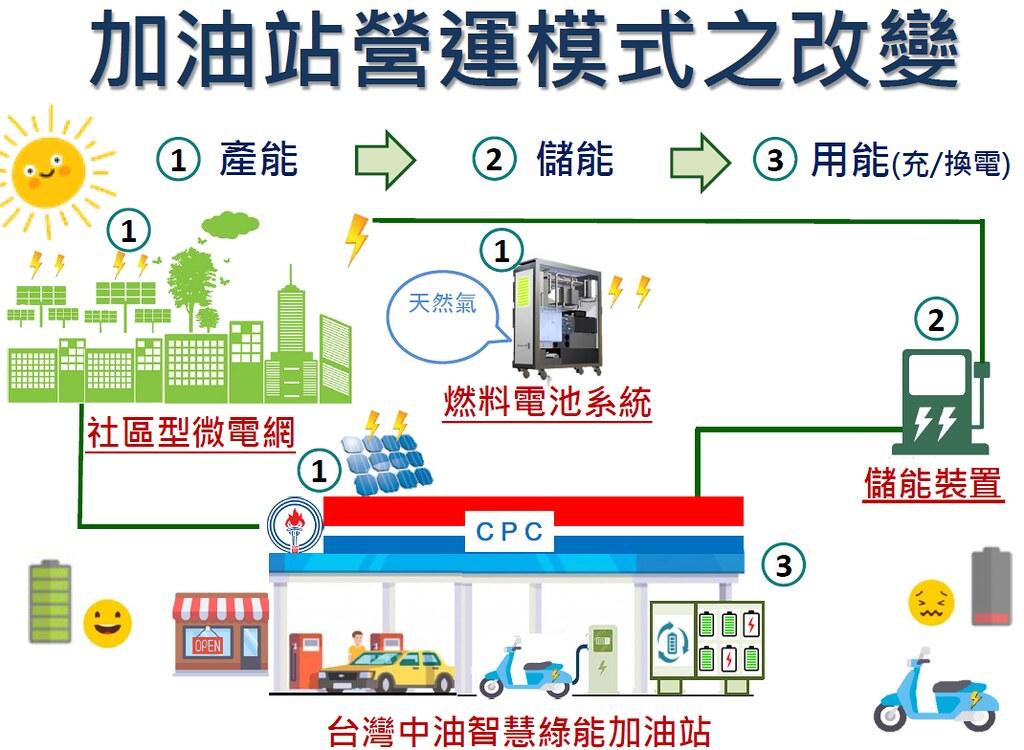 中油規劃的未來加油站藍圖,包含了能源的產出、儲存、使用等許多可能性。