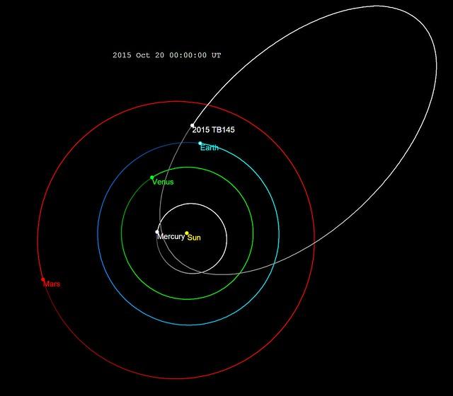 VCSE - A halloweeen-aszteroida pályája a belső Naprendszerben, a Naphoz és a Merkúr, Vénusz, Föld és Mars pályájához viszonyítva. Forrás: wikipédia