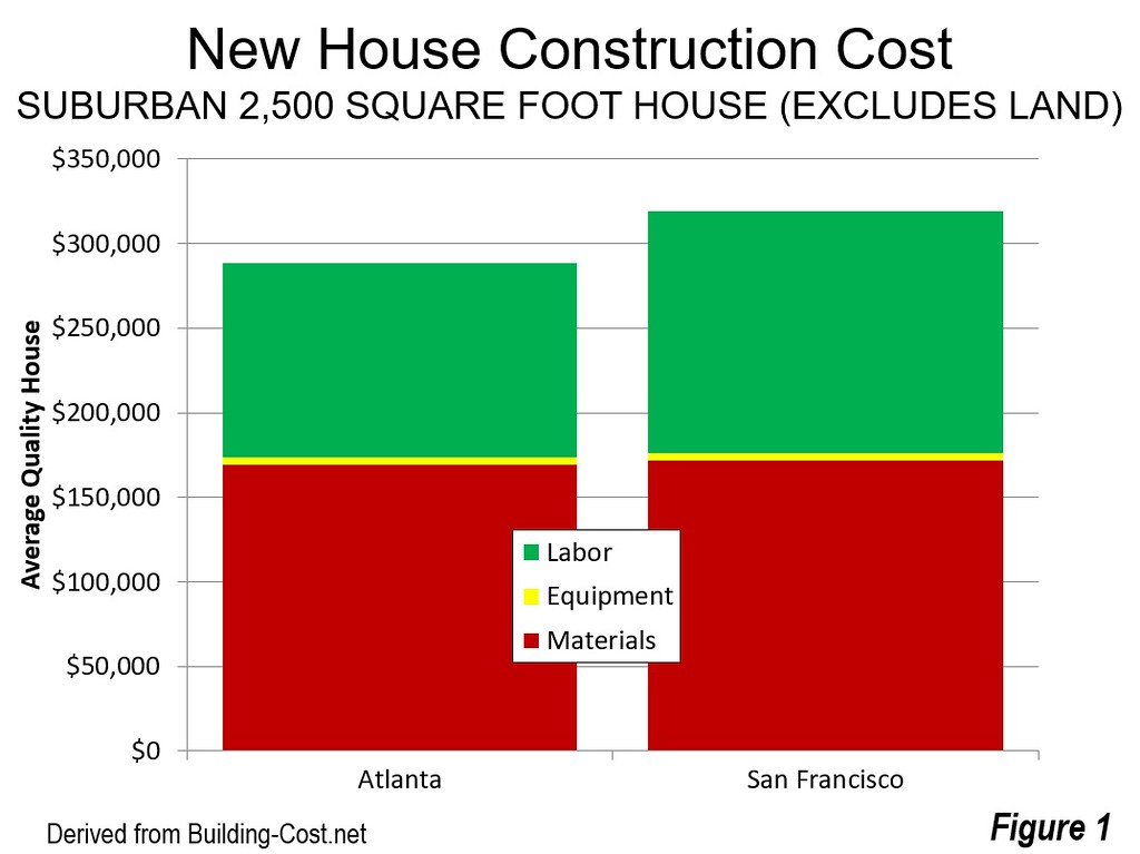 Understanding California's Housing Affordability Crisis
