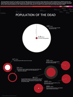 Population of the Dead | by Jon Gosier