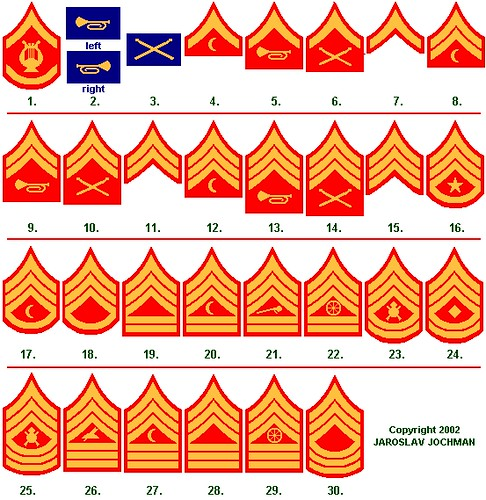 Marine Corps Officer Ranks | Marine World