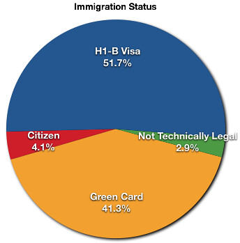 Ten Years In My Life Us Immigration Status On Saturday