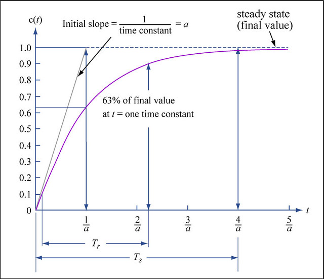1st Order System Transient Response Properties Graph Of