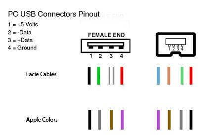 pinout chart | here's the pinout i made while doing this ... ipod usb wiring diagram