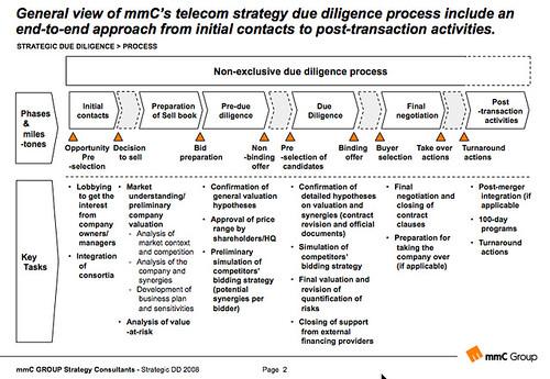 Strategic Due Diligence Process Carlos Valdecantos Flickr