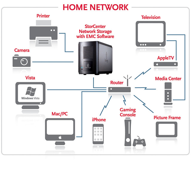 Ethernet Home Network Wiring Diagram Nilzanet – Wired Home Network Diagram