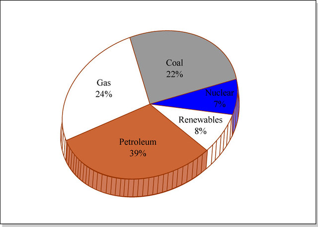 ... on Fossil Fuels | Pie chart of energy types showi… | Flickr