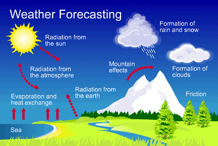 weather forecasting Why do weathermen seem to get it wrong so often accurate weather forecasting  depends on how many eyes there are in the sky over 11,000.