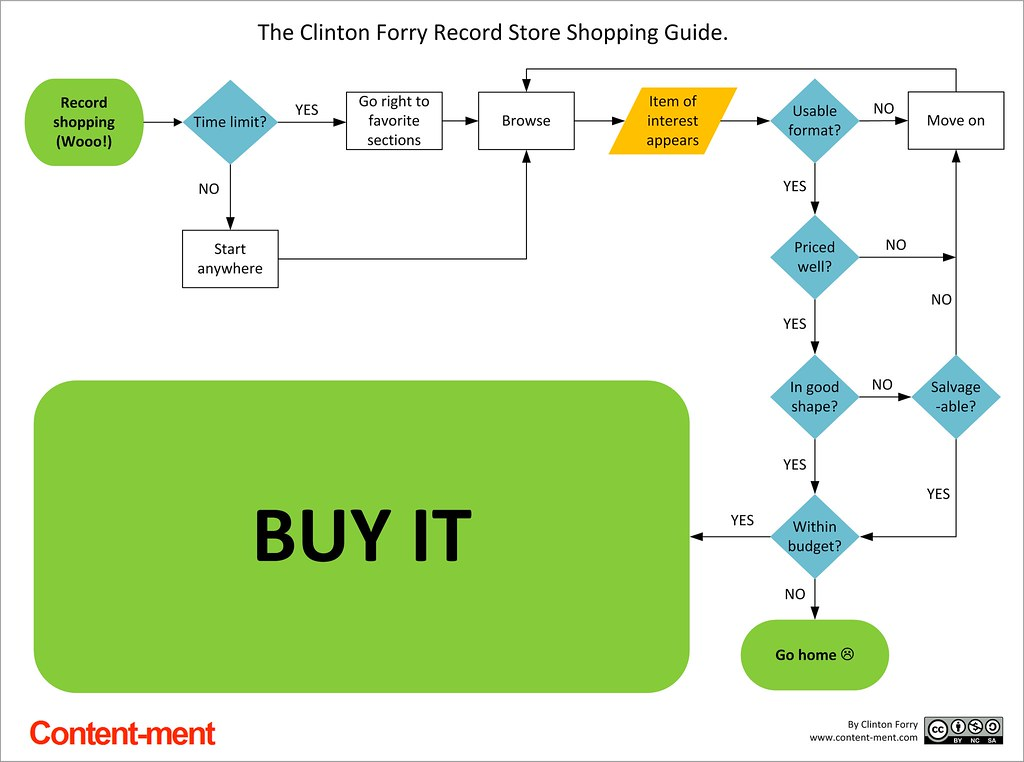 The Record Store Shopping Guide Flowchart   Going record ...
