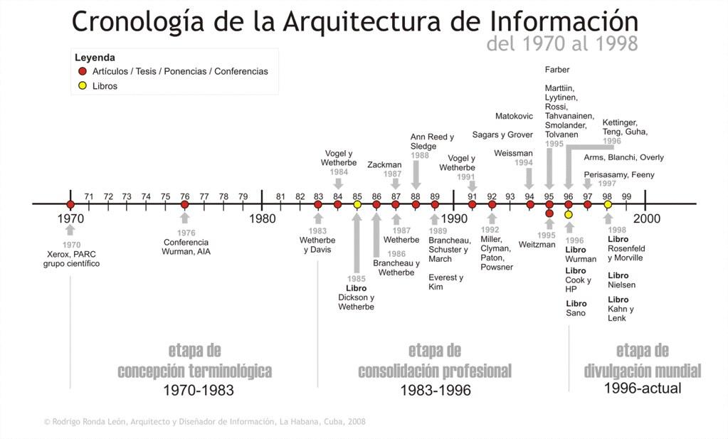 Cronolog a de la arquitectura de informaci n mapa for 5 tecnicas de la arquitectura