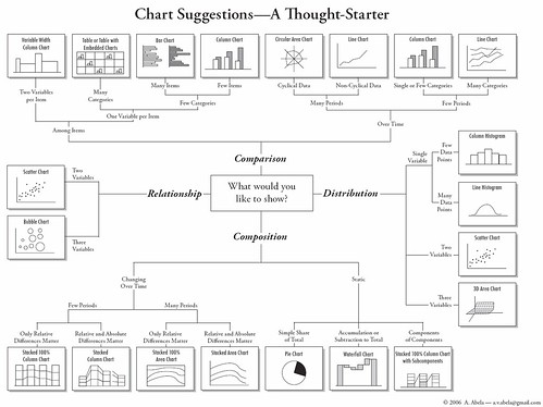 How to Choose Chart Types | by labnol