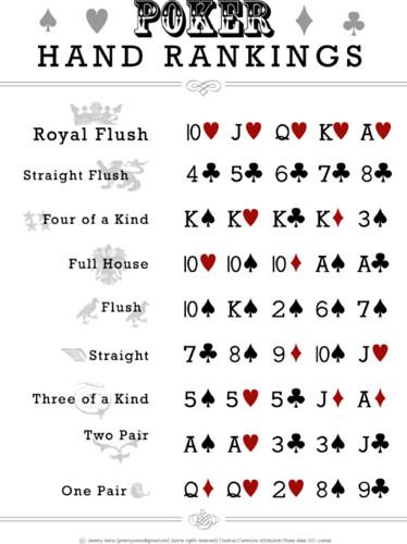 Highest hand in poker