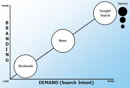 Social Bookmarking Sites & Search | by search-engine-land