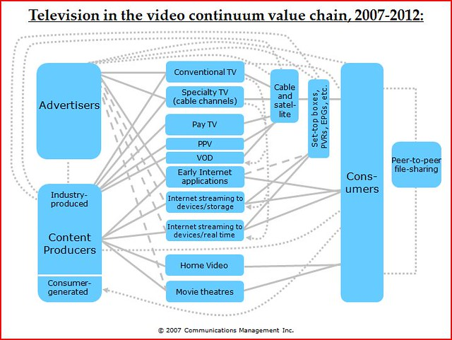 television industry analysis