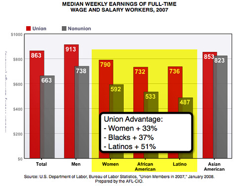 Union Vs Non Union Compensation Advantage Captured And