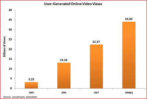 user generated online video | by Adam_Thierer