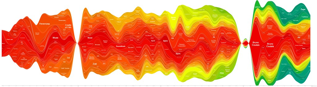Last.fm Wave Graph. | Graph made with Last.fm Extra Stats (w ... Light