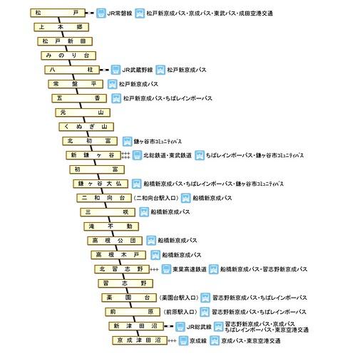 新京成電鉄路線図 Www Shinkeisei Co Jp Densya Rosenz Index Html