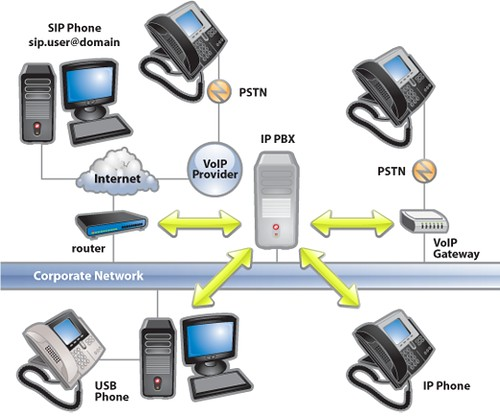 images of pbx network diagram   diagrams  a  d c