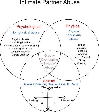 Dating violence and abuse  Womenshealthgov