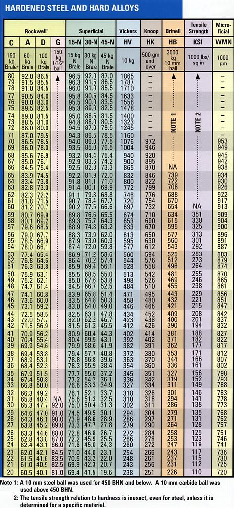 Brinell Hardness Chart Ibovnathandedecker