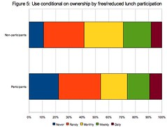 computer use relative to subsidized lunch program participation status | by jessamyn
