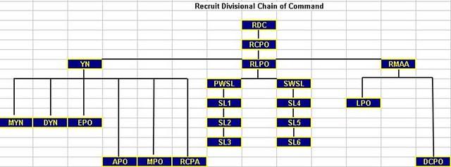 navy rtc chain of command