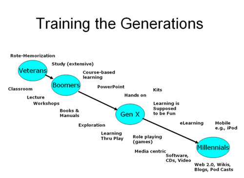 Training The Generations Slide | One of the slides that I ...