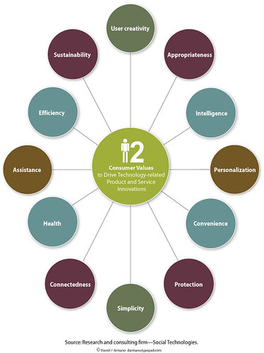 12 Consumer Values | by David Armano