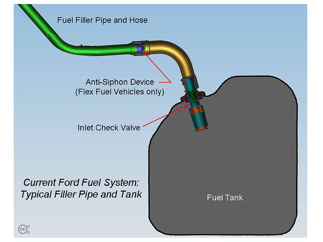 Fuel Inlet Check Valve Ford Motor Company Flickr