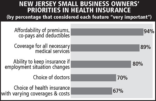 NJ small business owners' priorities in health insurance | by Alliance for a Just Society