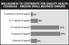 Willingness to contribute for quality health coverage - OR small business owners | by Alliance for a Just Society
