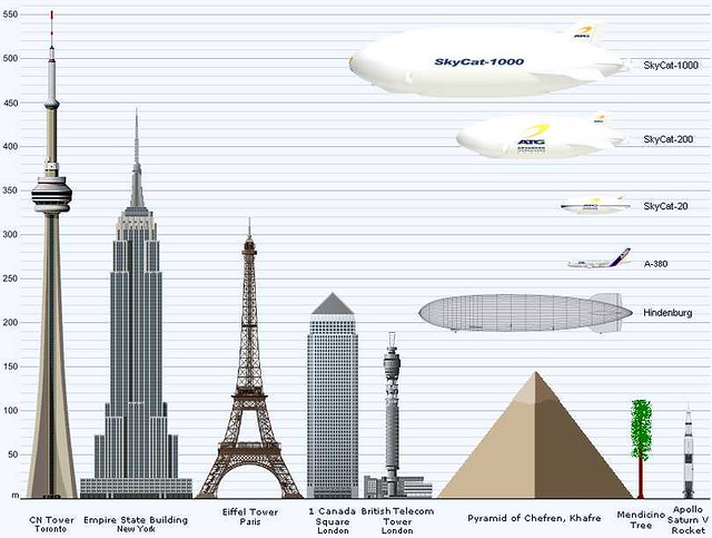 skycat size comparison chart as you can see the skycat is flickr