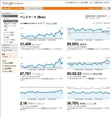 Google Analytics ベンチマーク | by suzukik