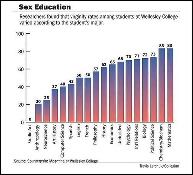Virginity rates among student by maor Wynn