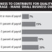 Willingness to contribute for quality health coverage - ME small business owners