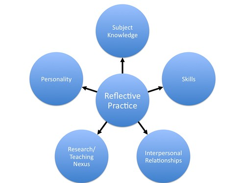 contrast two reflective practice models 13122012 this blog post will mainly focus on the research i will do on reflective practice and what theorists in this field have discovered and proposed kolb kolb.