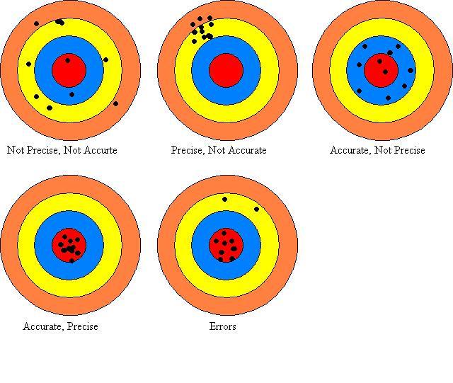 precision vs accuracy