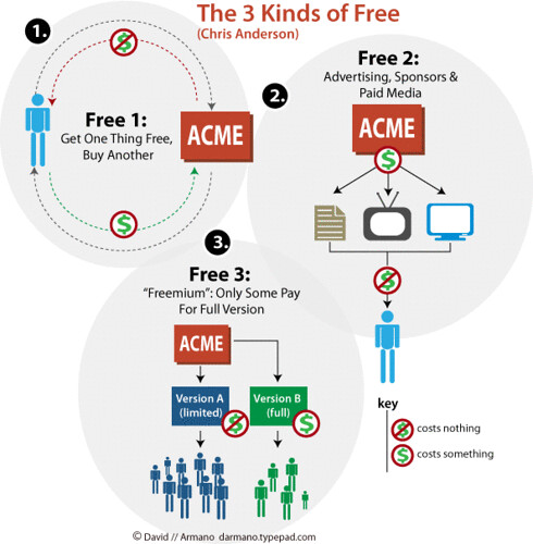 3 Kinds of Free | by David Armano