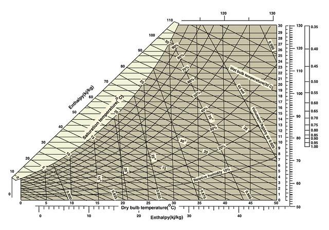 Psychrometric Chart  Psychrometric Chart Format Graph Cred  Flickr
