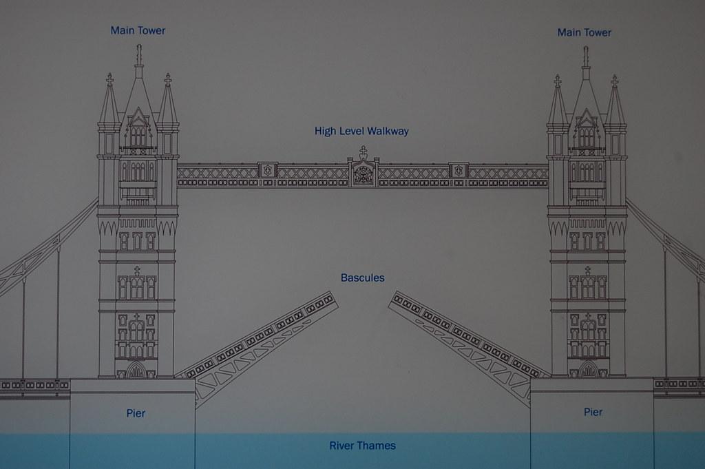 Tower Bridge    diagram      Tower Bridge  April 2010   John