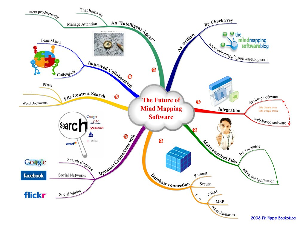the future of mind mapping software chuck frey the