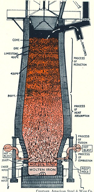 Blast Furnace Slag Asbestos : Blast furnace cutaway from quot the book of knowledge annual