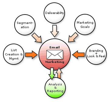 Email Marketing Broken Down In Very Simple Steps