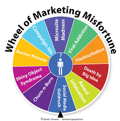Wheel of Marketing Misfortune | by David Armano